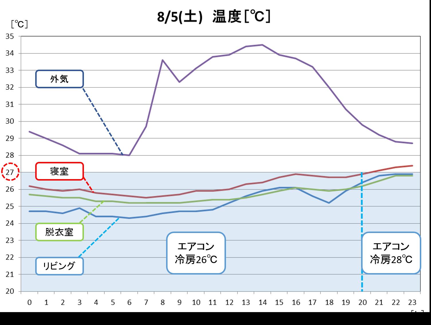 「低燃費住宅って、夏は暑いんじゃないの?」~エアコン代と温湿度データ大公開!~-02