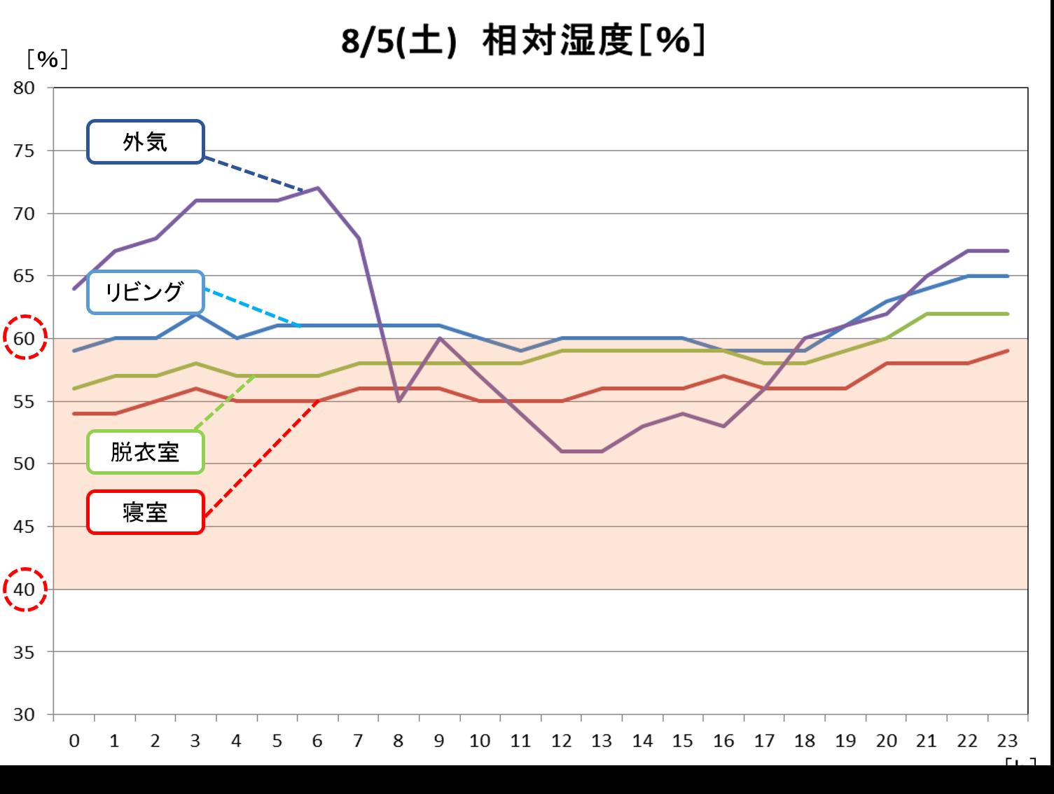 「低燃費住宅って、夏は暑いんじゃないの?」~エアコン代と温湿度データ大公開!~-03