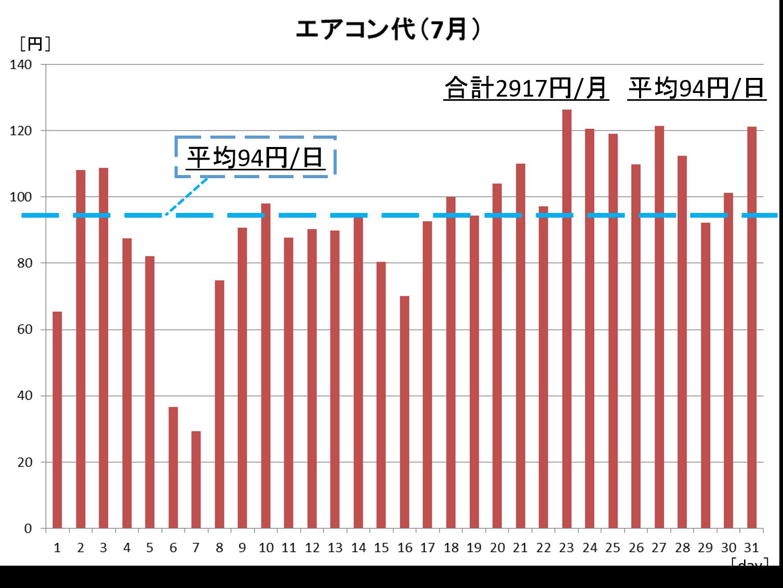 「低燃費住宅って、夏は暑いんじゃないの?」~エアコン代と温湿度データ大公開!~-04