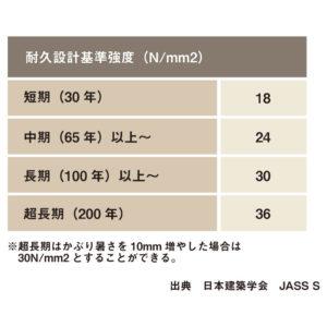 sustainable-設計基準強度30N/m㎡の基礎仕様にも対応01