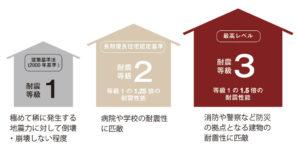 sustainable-耐震等級3が標準01