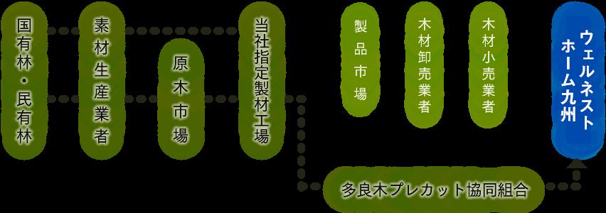 wood-ウェルネストホーム九州の木材流通産直システム