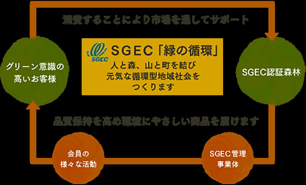 wood-SGEC認定02