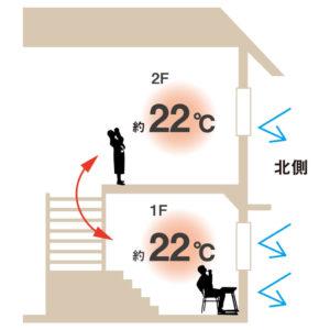 家中のどこにいても同じ温度と湿度