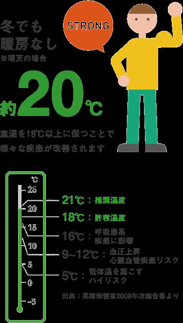 冬でも暖房なし、室温約20℃