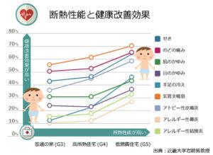 家づくりの知識 住宅 介護 平均寿命 健康寿命 画像02
