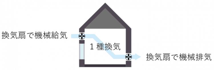 家づくりの知識|換気方式|種類|画像01