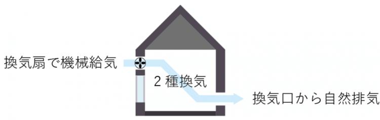 家づくりの知識|換気方式|種類|画像02