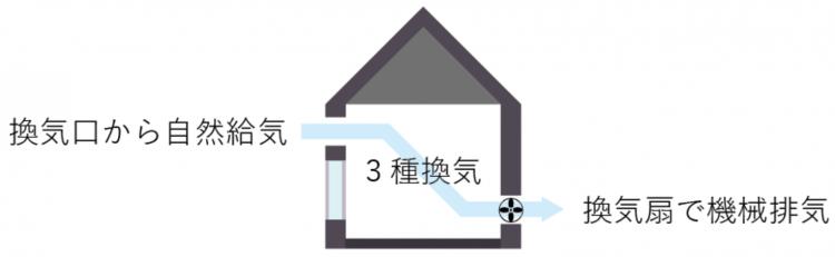 家づくりの知識|換気方式|種類|画像03