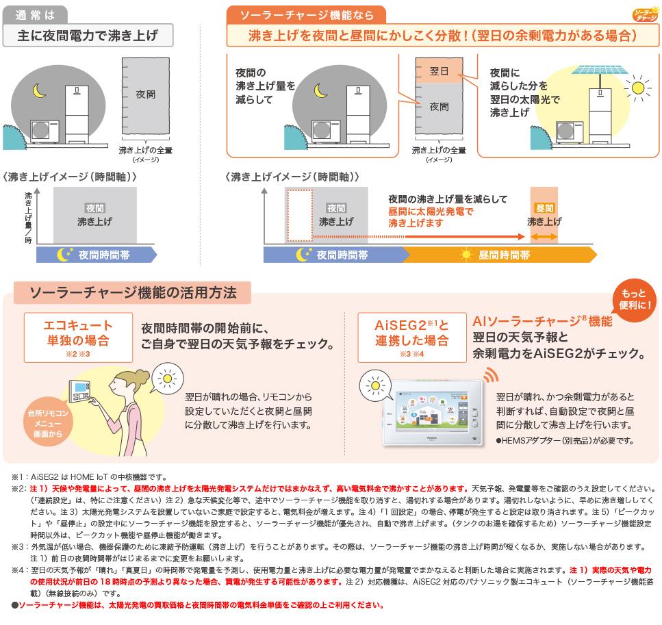 家づくりの知識|太陽光|自家消費|画像01