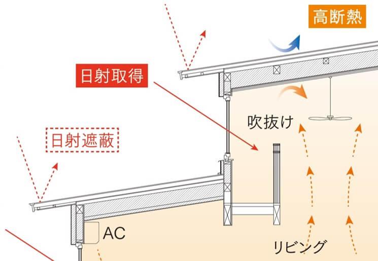 家づくりの知識|幹|屋根|画像03