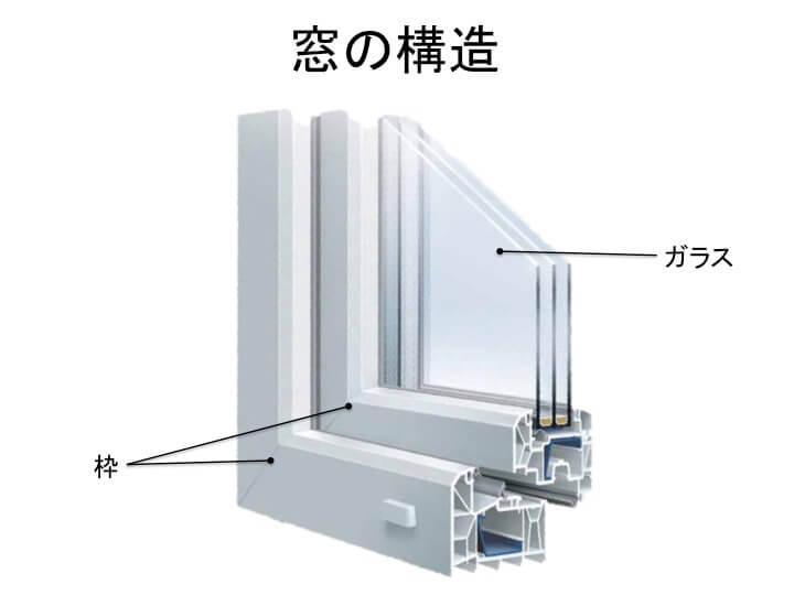 家づくりの知識|高断熱住宅|窓|樹脂サッシ